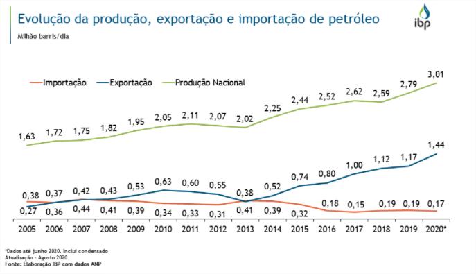 Produção, exportação e importação de petróleo no Brasil entre 2005 e 2020 (em milhões de barris por dia)