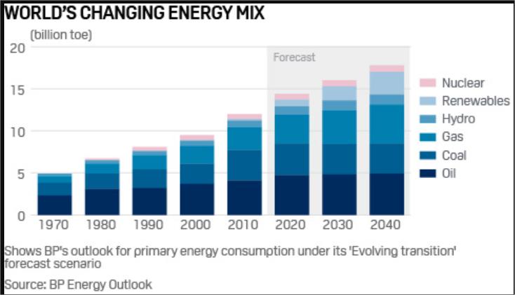 Consumo global observado e projetado de energia, segundo suas fontes entre 1970 e 2040 (em bilhões de toneladas de petróleo equivalente)