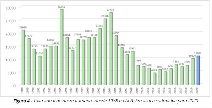 Evolução do desmatamento por corte raso de florestas primárias na Amazônia brasileira entre 1988 e 2020