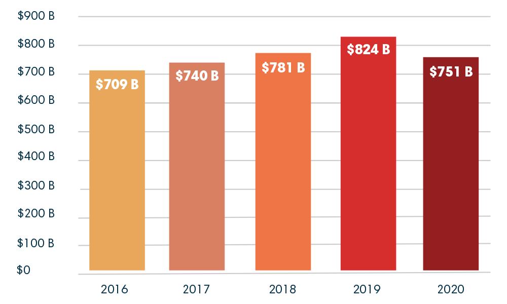 Financiamentos da indústria de combustíveis fósseis pelos 60 maiores bancos do mundo entre 2016 e 2020 (em bilhões de dólares)